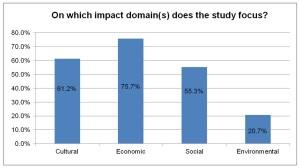 CHCFE_Studies_Domains