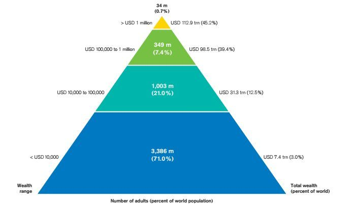 The global wealth pyramid.